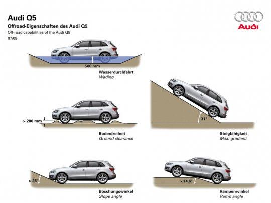 Audi Q5 фото 12