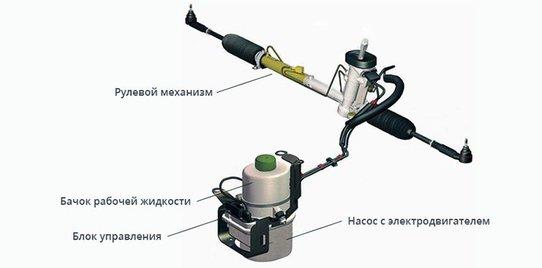 Как устроен и как работает электрогидроусилитель руля